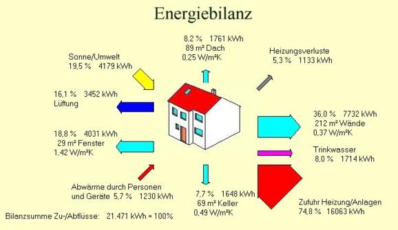 Energiebilanz Einfamilienhaus